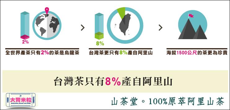 山茶堂100%原萃阿里山茶@阿里山烏龍茶葉推薦@大胃米粒0032.png