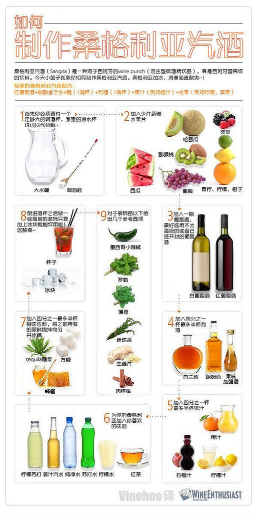 如何製作桑格利亞酒作法
